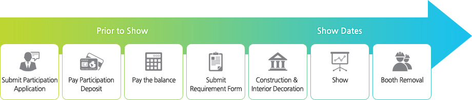 Prior to Show(Submit Participation Application, Pay Participation Deposit, Pay the balance, Submit Requirement Form), Show Dates(Construction & Interior Decoration, Show, Booth Removal)